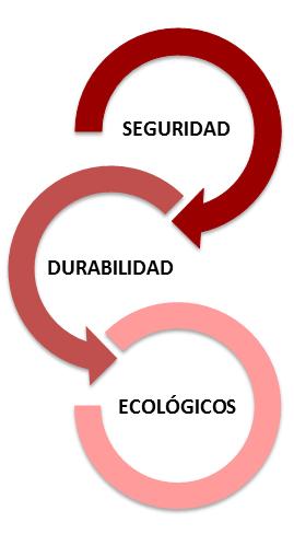 seguridad,durabilidad,ecológicos