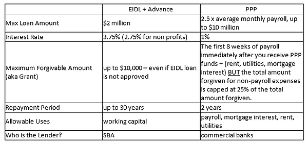 EIDL Chart.png