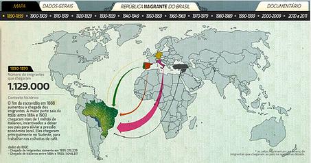 DataViz_ República Imigrante do Brasil +