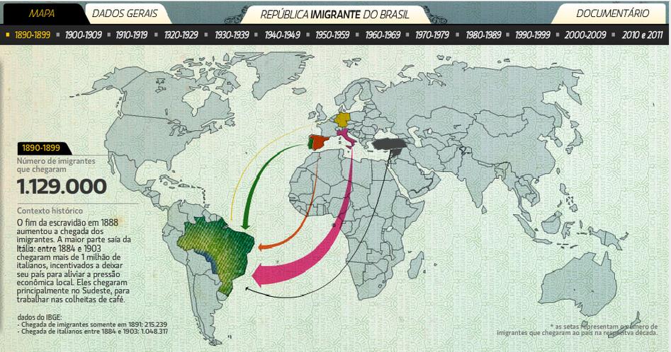 republica-imigrante-infografico.png