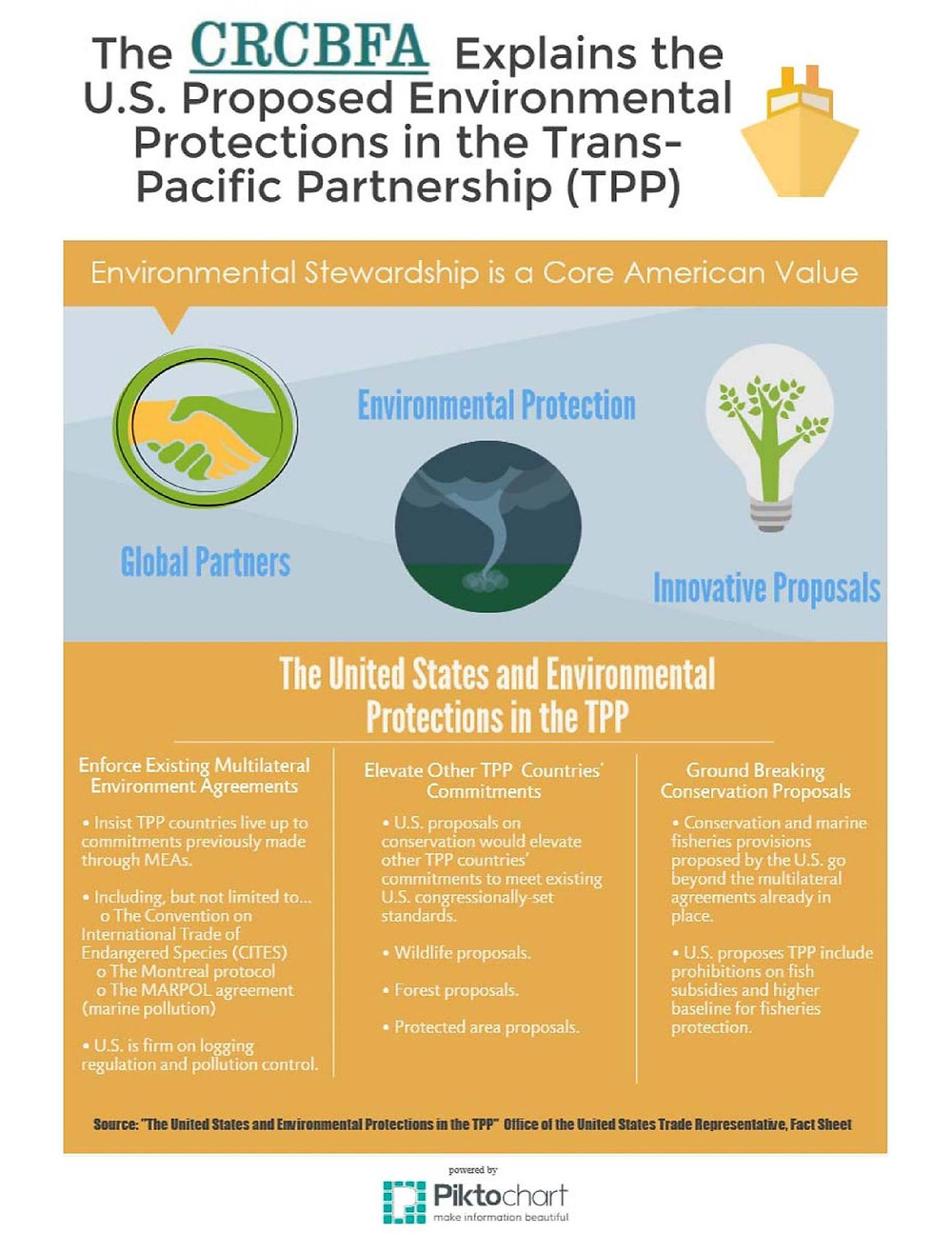 US Proposed Environmental Protections in TPP.jpg