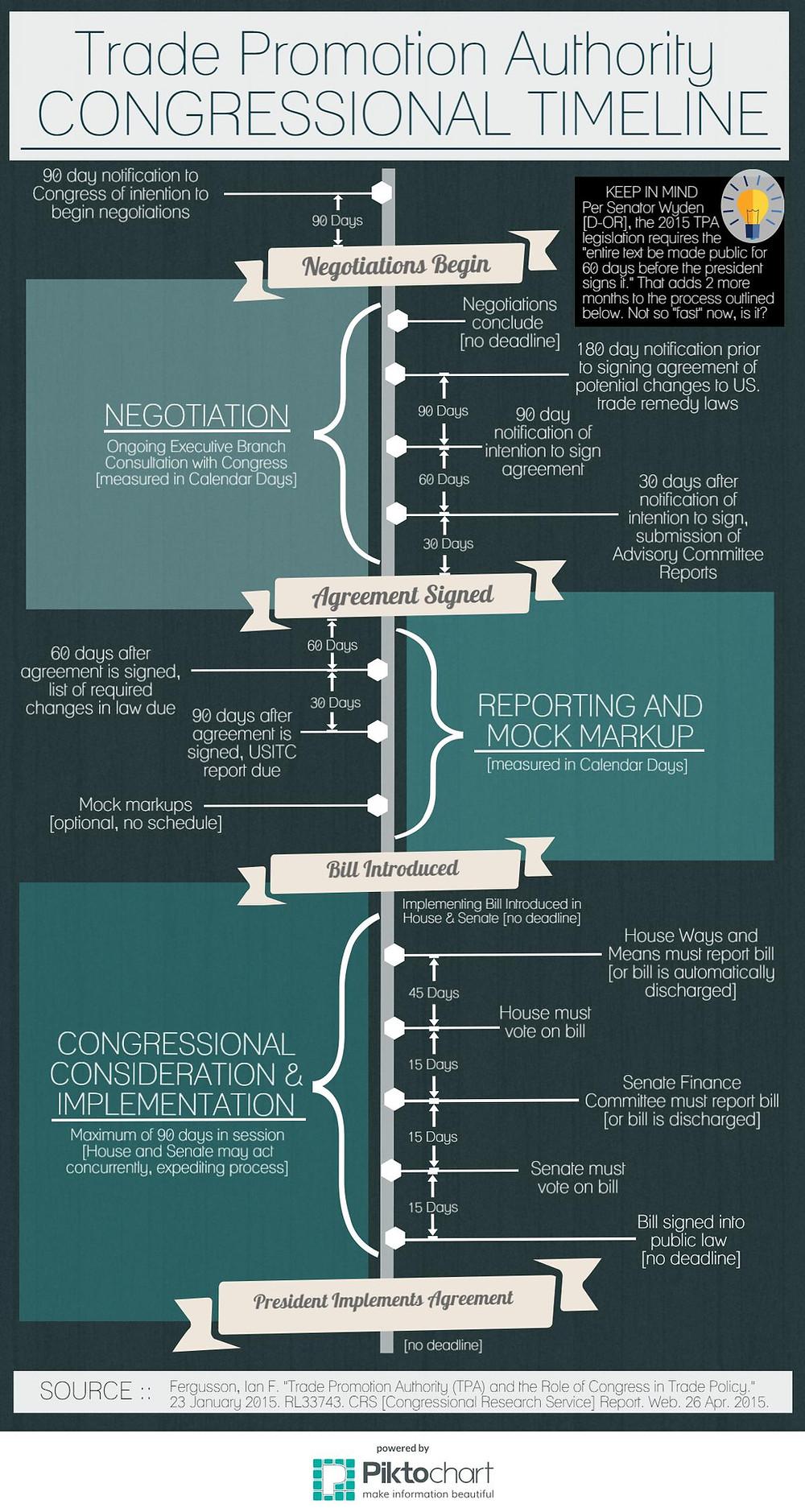 TPA Congressional Timeline.jpeg