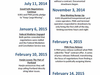 ILWU & PMA Negotiations Timeline