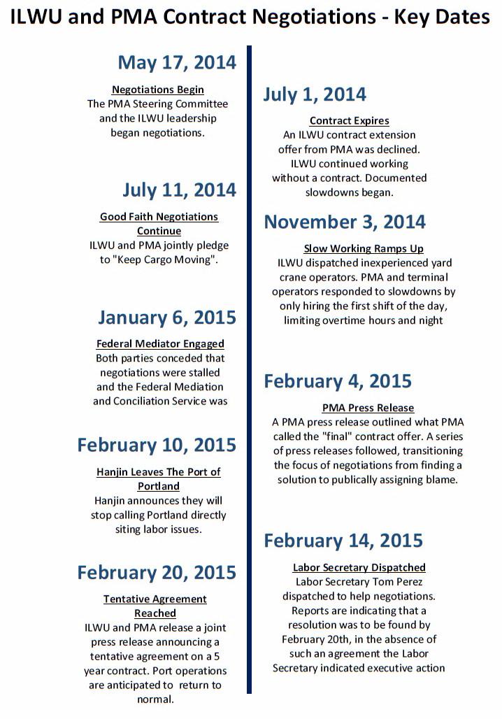 ILWU+PMA Key Dates