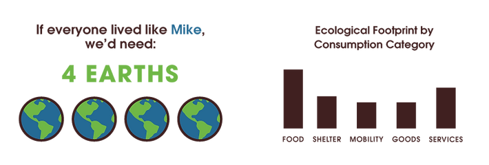 Image showing Mike's ecological footprint requires 4 Earths.