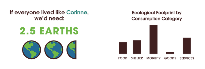 Image showing Corinne's ecological footprint requires 2.5 Earths.