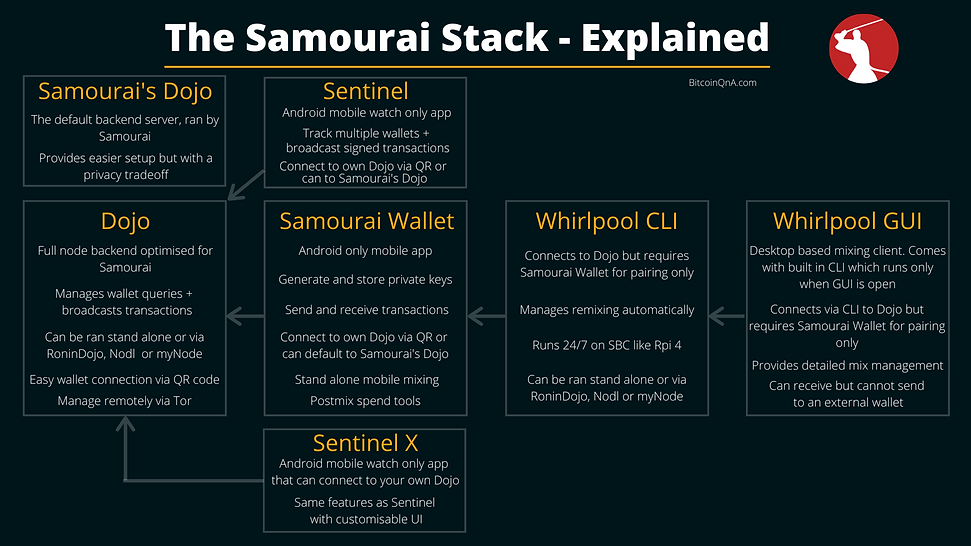 The Samourai Stack.png
