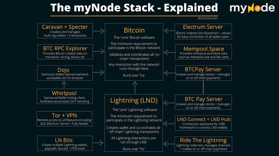 The myNode Stack Explained.png
