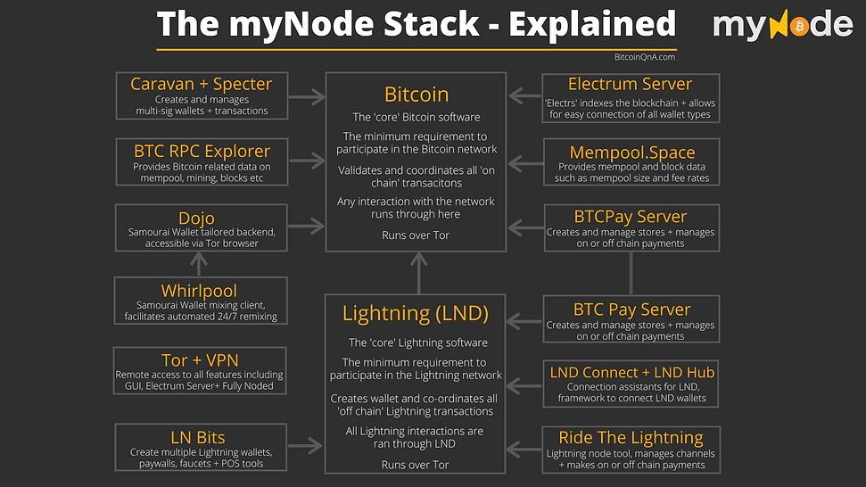 myNode Stack Explained.png