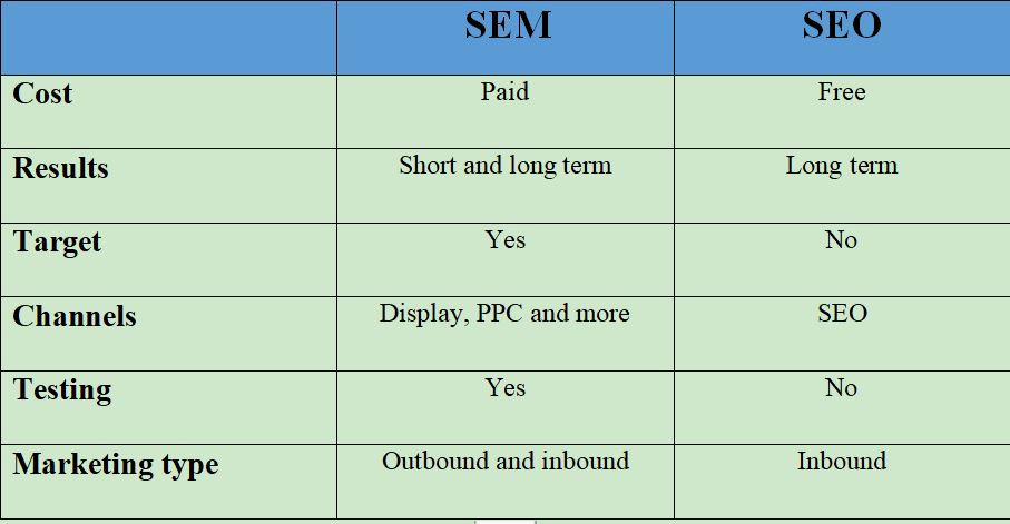 Table showing differences and similarities between SEO and SMM
