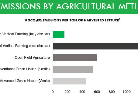Our new report: Sustainable vertical farming outperforms other agricultural methods on CO2 outputs b