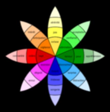 Plutchik-wheel_fr.svg.png