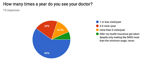 DoctorVisistPerYear.png
