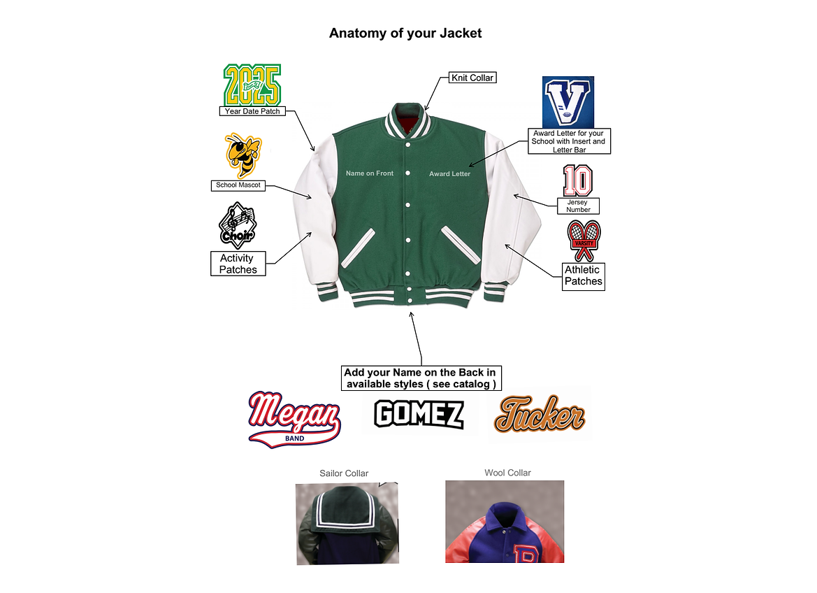 Anatomy of your Jacket.png