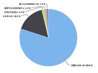 参加者アンケート集計結果2018