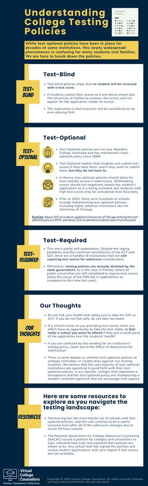 Understanding College Testing Policies