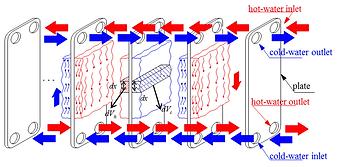 Heat-transfer-process-of-the-plate-heat-