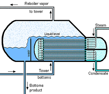 heat exchanger on petrochemical