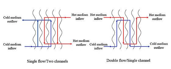 arrangement of brazed plate heat exchang