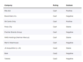 Retail's pandemic bankruptcy bloodbath is over. But these 20 companies are still at risk.