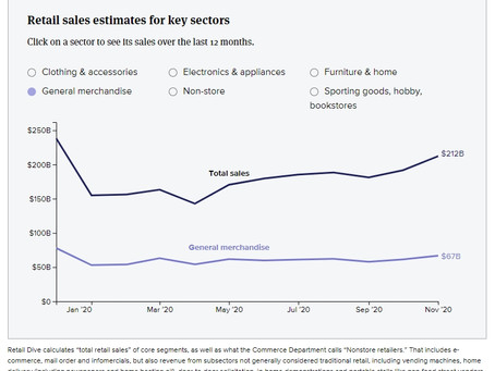Monthly retail sales from the US Commerce Department