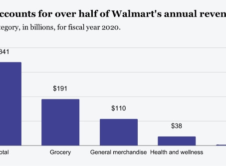 How Amazon and Walmart's head-to-head competition is changing retail