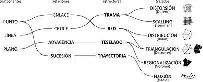 ordenes geometricos complejos peries luc
