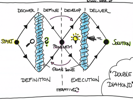 """Agile work with the """"double diamond"""" of Design Thinking"""