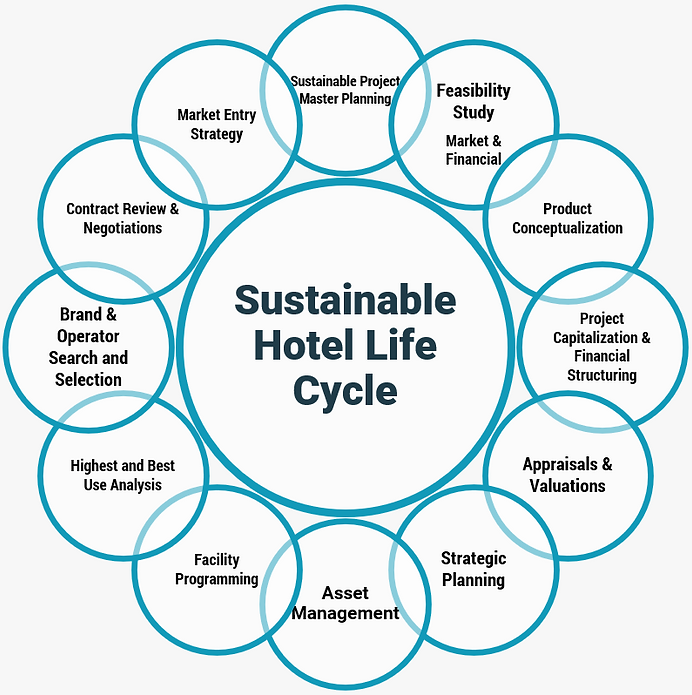 sUSTAINABLE HOTEL LIFE CYCLE