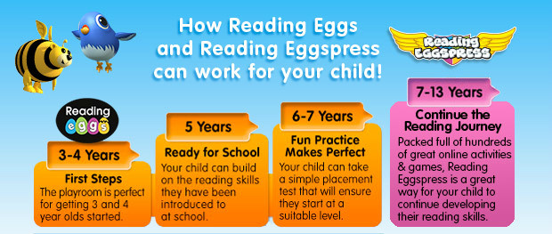 reading eggs stages