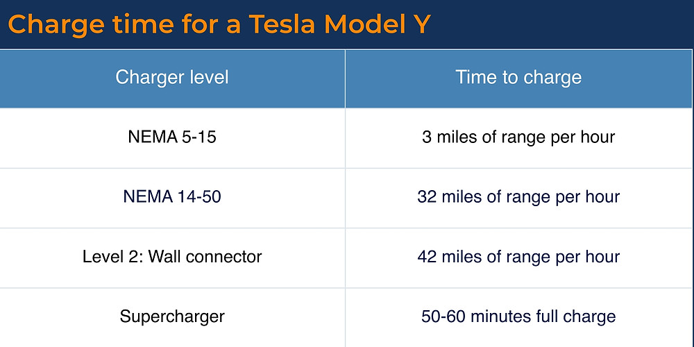 How long does it take to charge a Tesla Model Y?