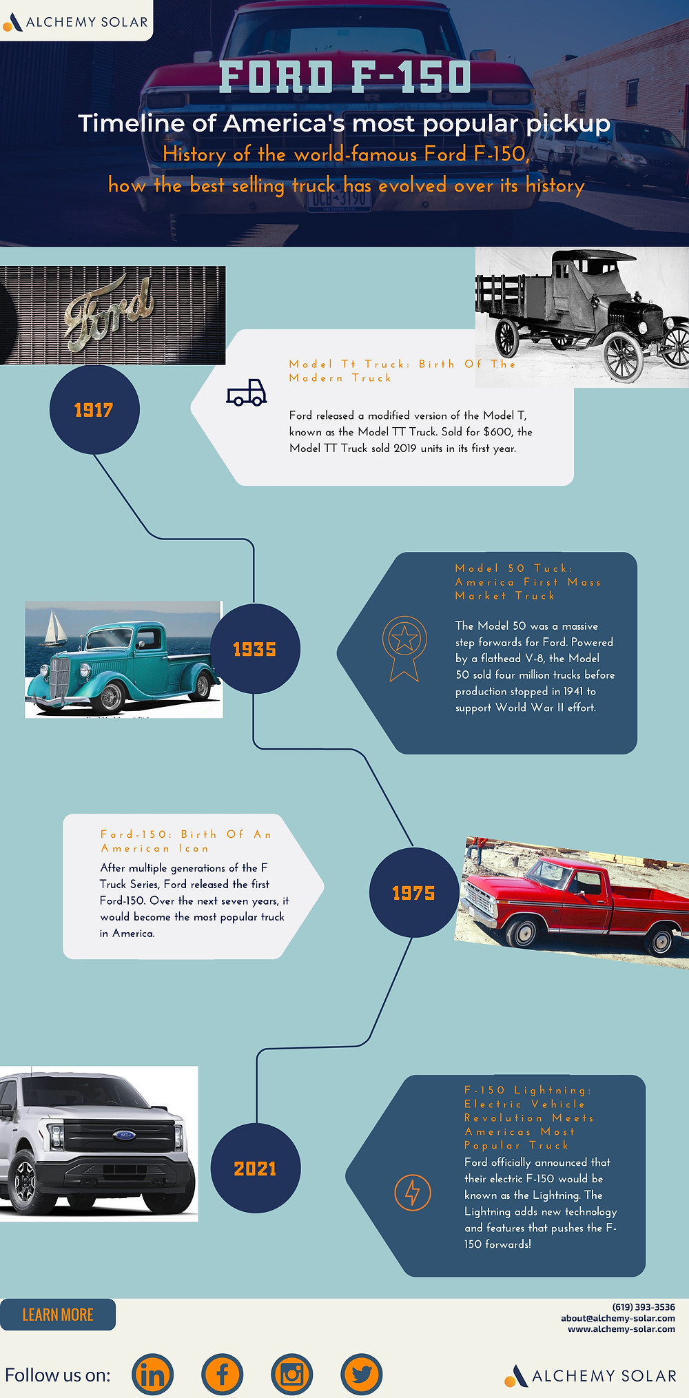 Learn about the history and timeline of the Ford F-150 from the Model TT Truck to the all-electric Ford F-150 Lightning