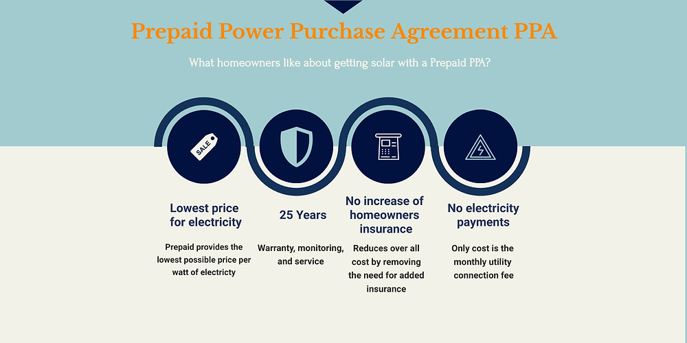 What you need to know about a solar panel power purchase agreement (PPA)