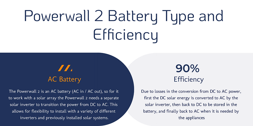 Tesla Powerwall 2 AC Battery and Efficiency