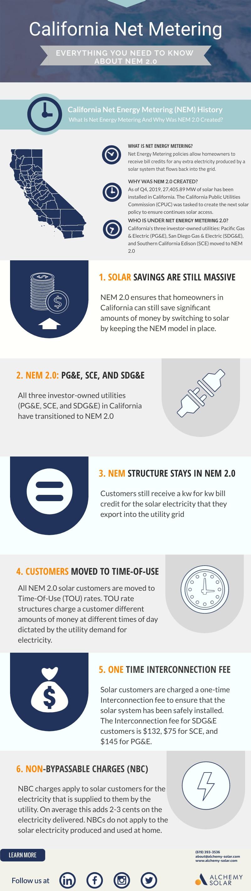 6 Reasons why California Solar Net Energy Metering (NEM) 2.0 allows solar to still make sense for California homeowners.