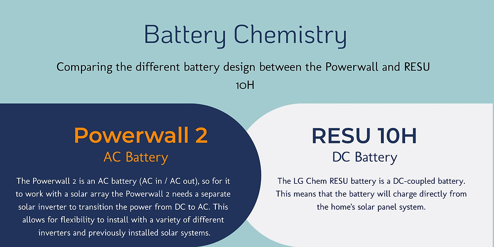 Powerwall 2 AC Battery Vs. RESU 10H DC Battery