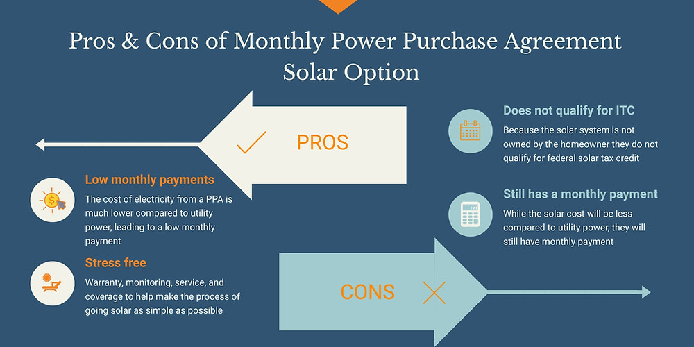 What Pros & Cons Homeowners Need To About Solar Monthly Power Purchase Need To Know