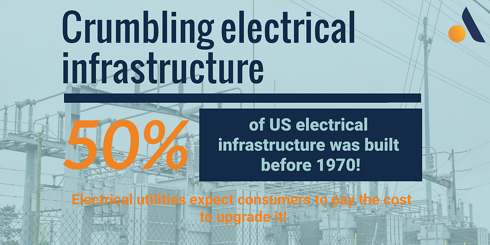 50% of the US electrical grid was built before 1970 leading consumers to pay more for electricity