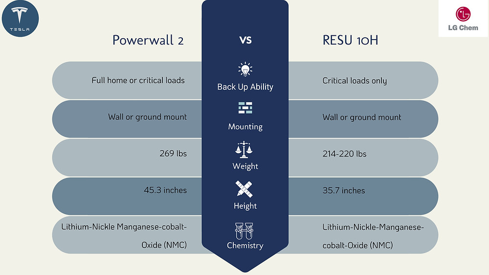 How does the Tesla Powerwall 2 compare to the LG Chem RESU 10H Installation