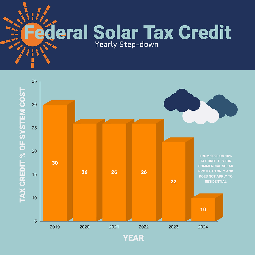 Understand how the solar investment tax credit steps down