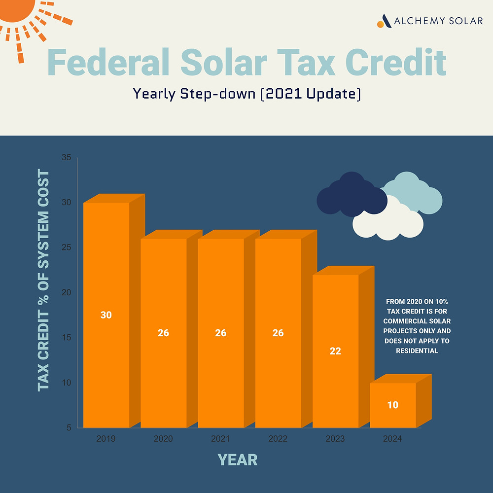 How the federal ITC solar credit will step down