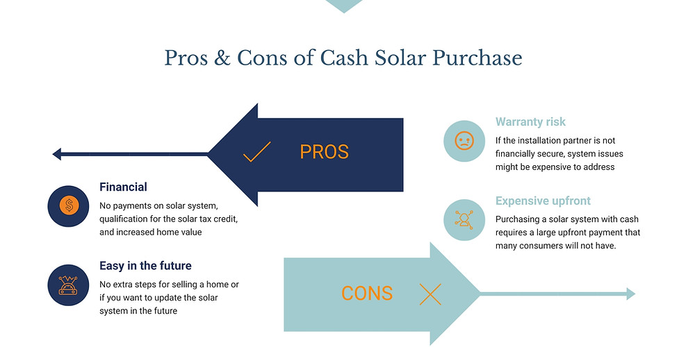 What pros and cons homeowners like to know about cash solar panel purchase