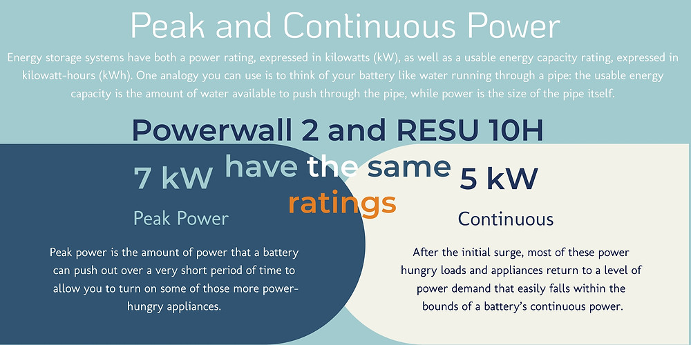How do the peak and continuous power of the LG Chem RESU 10H and Tesla Powerwall 2 compare