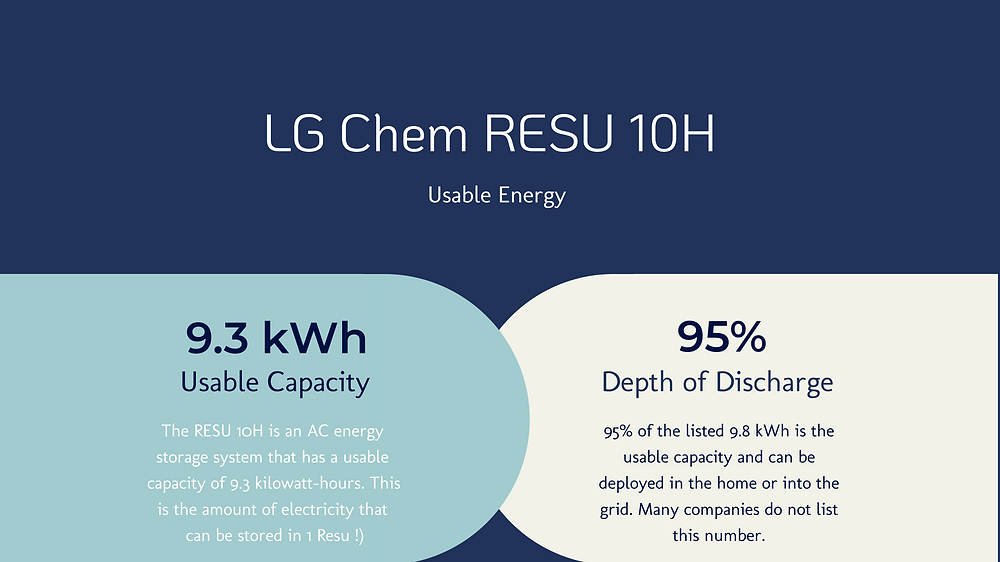 LG Chem RESU Usable Capacity 9.3 kWh and 95% Depth of Dischargee