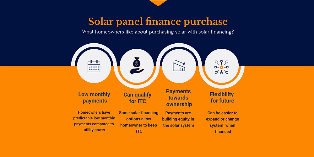 Solar panel financing, what homeowners need to know about solar financing