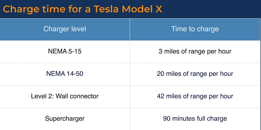 How long does it take to charge a Tesla Model X?