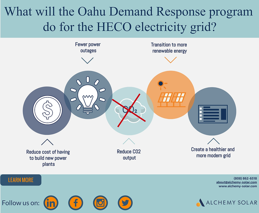 How will the solar and battery Demand Response impact Oahu's HECO electricity grid