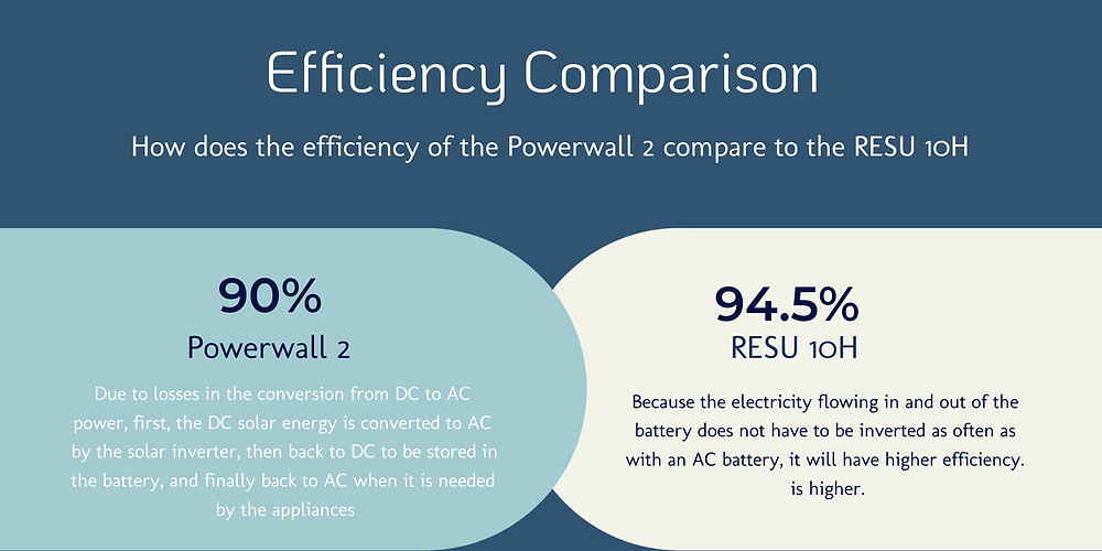 How do the Tesla batteries and LG Chem efficiency compares