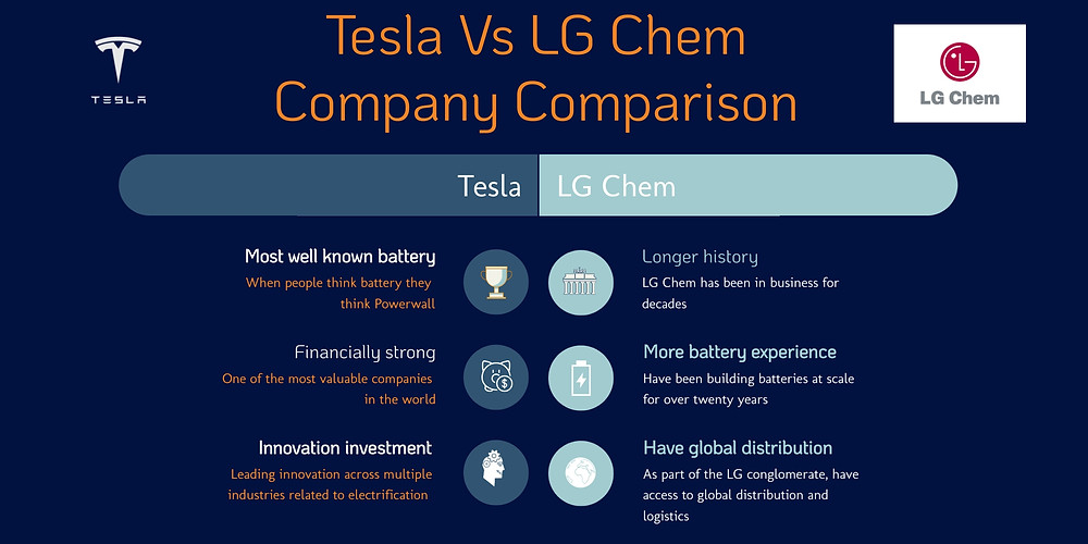 How do the companies of  Tesla compare to LG Chem