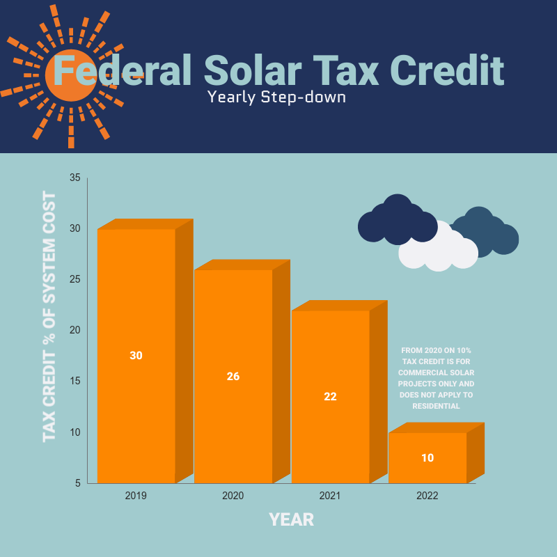 How does the Federal Solar Tax Credit change in the years to come